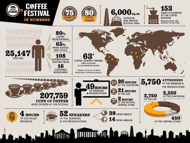 Festival de cafe Atenas