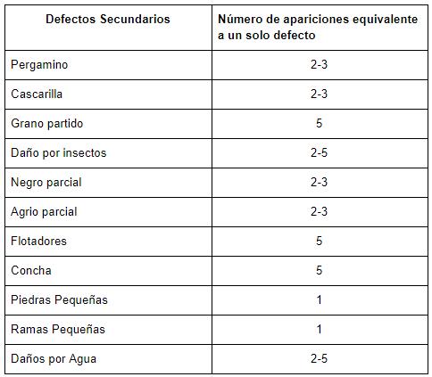 Guía Del Productor Defectos Del Café Cómo Evitarlos Perfect Daily Grind Español