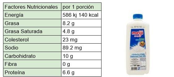 compuestos de la leche