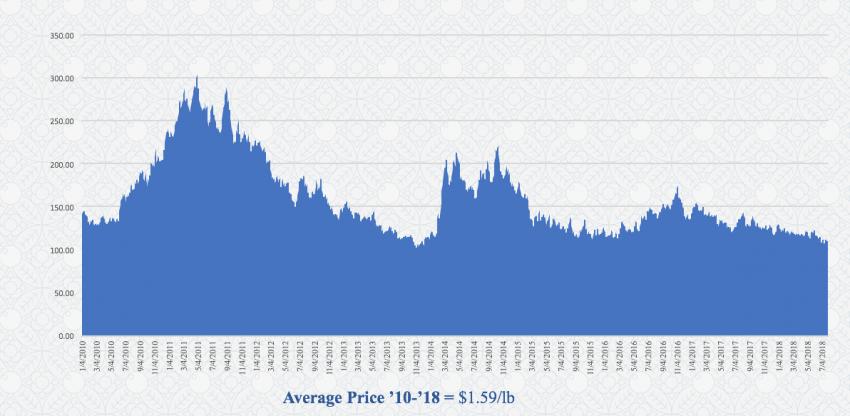 grafico de fluctuacion del precio del cafe