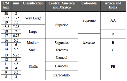 tabla clasificacion de cafe