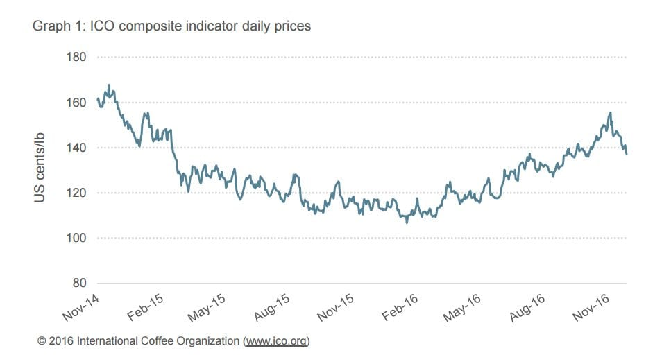 graph of coffee prices for December