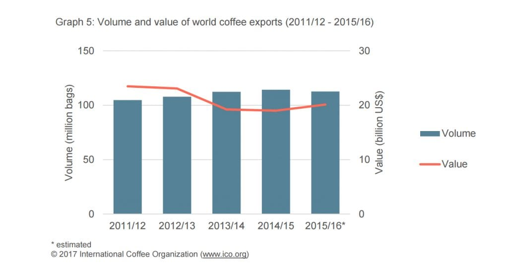 volume and value of global coffee exports 2015-6