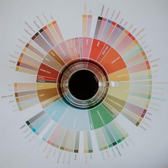 coffee wheel