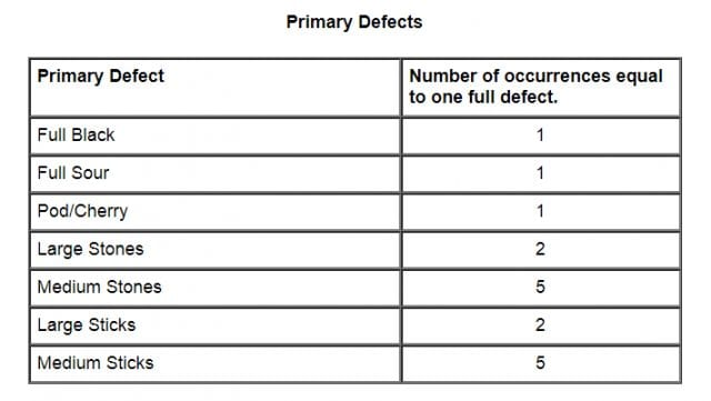 Table of defects