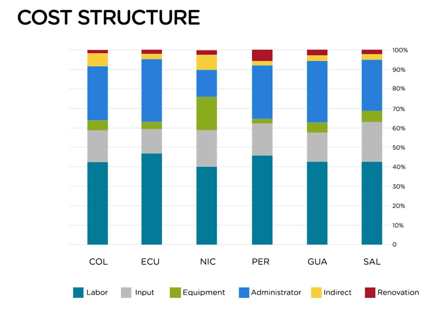 Breakdown of cost structure