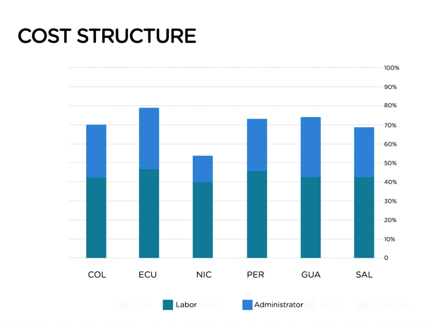 Graph of Cost Structure