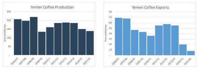 ICO Yemen Statistics