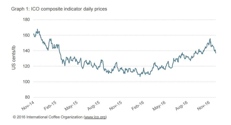 ICO composite indicator daily prices