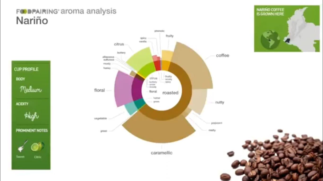 Coffee flavour profile analysis