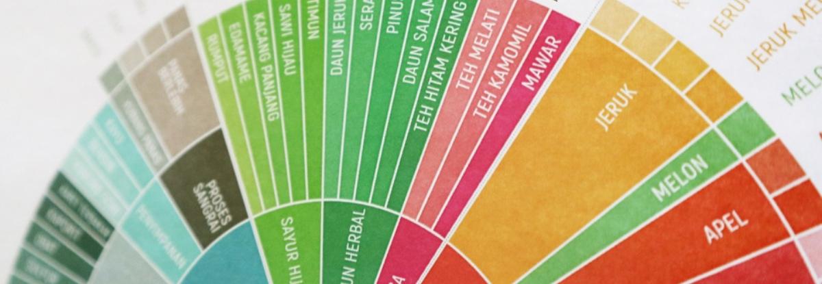 sca taster's flavor wheel